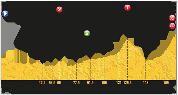Profil de l'étape 18 du tour de France 2017 - Briançon / Izoard